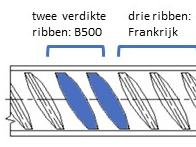 Codetaal op betonstaal