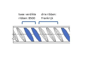 Code language on reinforcing steel